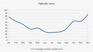 halkidiki-weather-rains