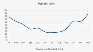 halkidiki-weather-rains