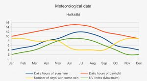 halkidiki-weather-meteorology