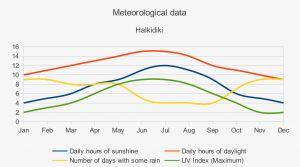 halkidiki-weather-meteorology